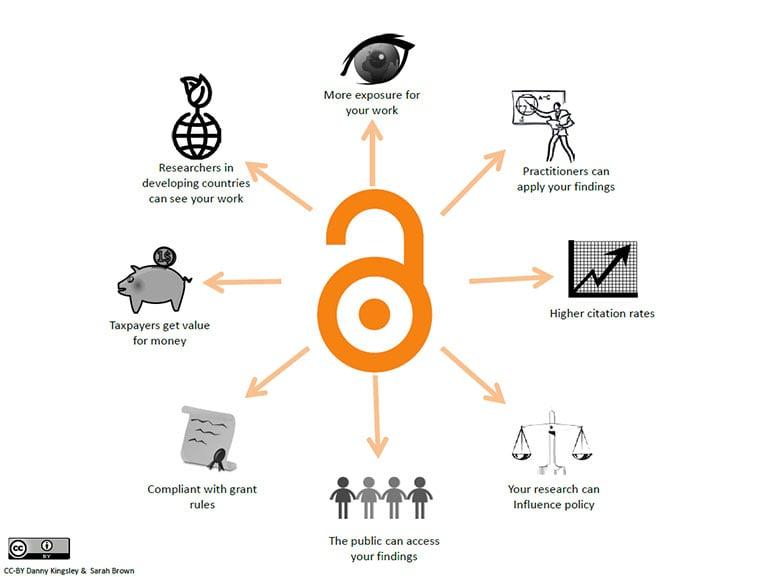 Open-access-diagram